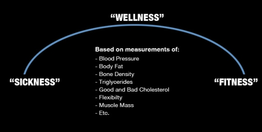 Crossfits model of fitness